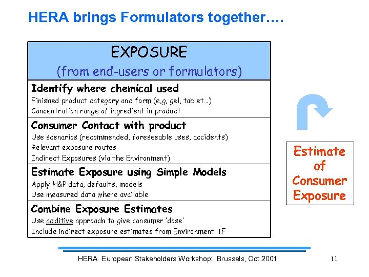 HERA brings Formulators together…. EXPOSURE (from end-users or formulators) Identify where chemical used Finished