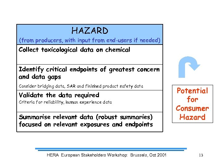 HAZARD (from producers, with input from end-users if needed) Collect toxicological data on chemical