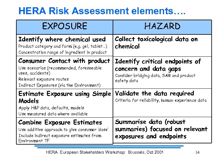 HERA Risk Assessment elements…. EXPOSURE Identify where chemical used Product category and form (e.