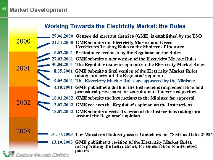 12 Market Development Working Towards the Electricity Market: the Rules 2000 2001 2002 2003