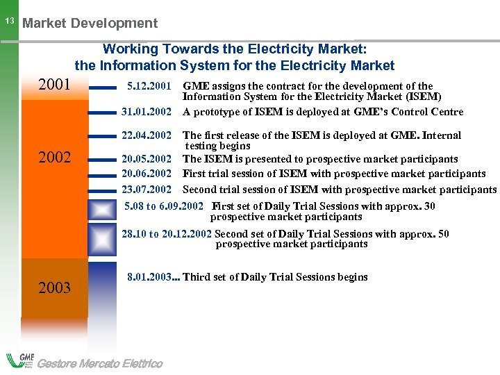 13 Market Development Working Towards the Electricity Market: the Information System for the Electricity