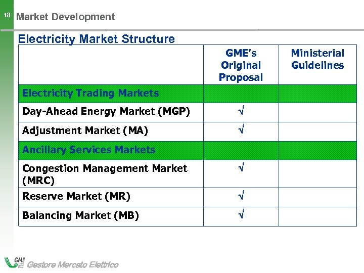 18 Market Development Electricity Market Structure GME's Original Proposal Electricity Trading Markets Day-Ahead Energy