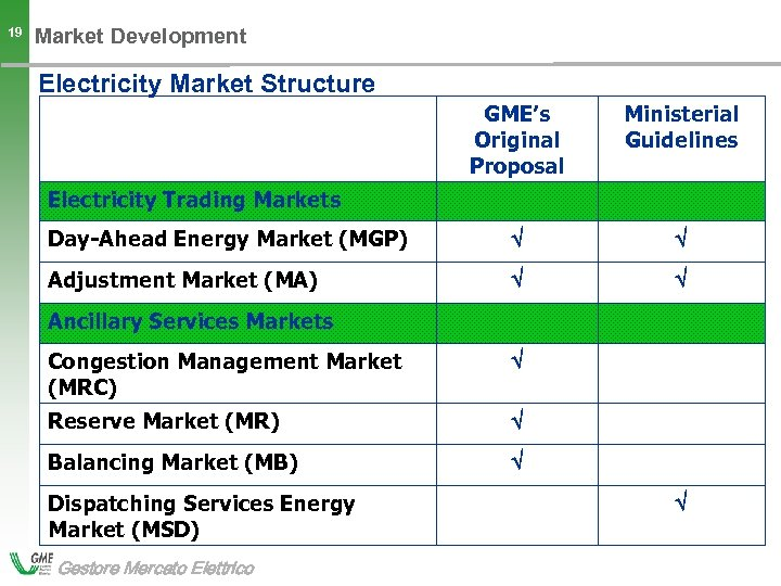 19 Market Development Electricity Market Structure GME's Original Proposal Ministerial Guidelines Day-Ahead Energy Market