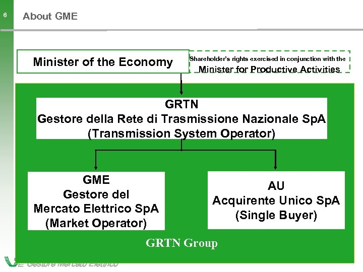 About GME 6 Minister of the Economy Shareholder's rights exercised in conjunction with the