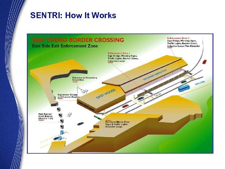 SENTRI: How It Works