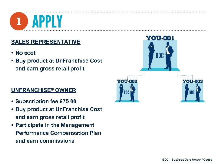 SALES REPRESENTATIVE • No cost • Buy product at Un. Franchise Cost and earn