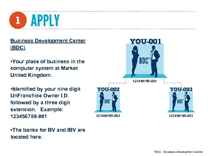 Business Development Center (BDC) • Your place of business in the computer system at