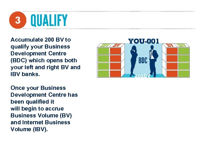 Accumulate 200 BV to qualify your Business Development Centre (BDC) which opens both your