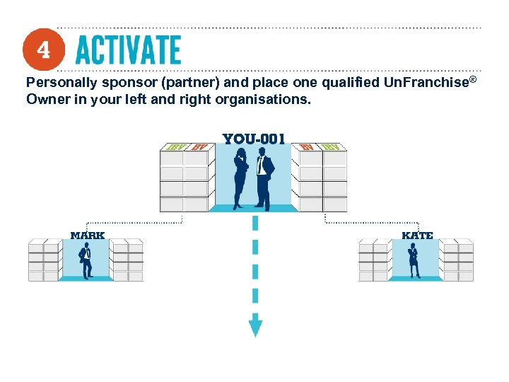 Personally sponsor (partner) and place one qualified Un. Franchise® Owner in your left and