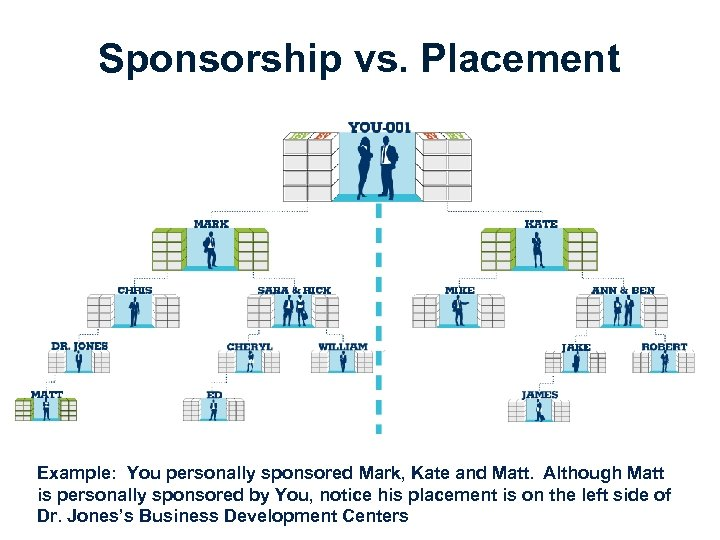 Sponsorship vs. Placement Example: You personally sponsored Mark, Kate and Matt. Although Matt is