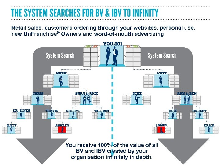 Retail sales, customers ordering through your websites, personal use, new Un. Franchise® Owners and