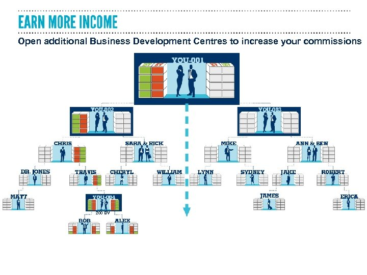 Open additional Business Development Centres to increase your commissions 200 BV