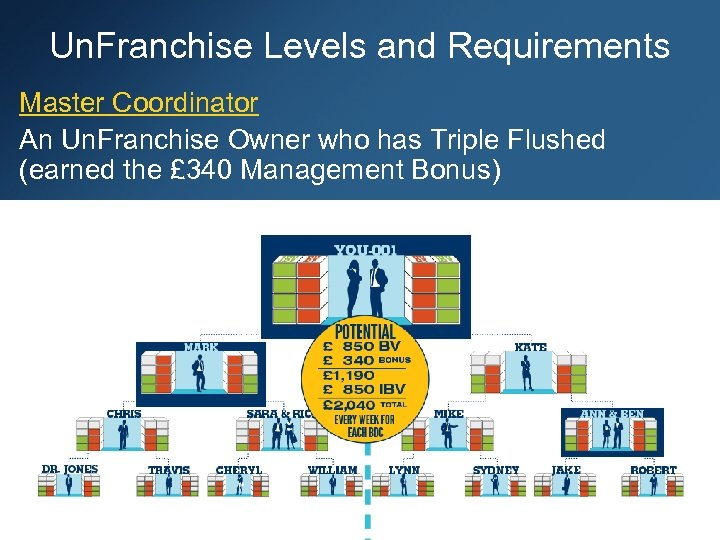 Un. Franchise Levels and Requirements Master Coordinator An Un. Franchise Owner who has Triple