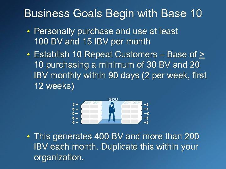 Business Goals Begin with Base 10 • Personally purchase and use at least 100