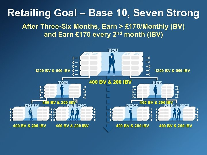 Retailing Goal – Base 10, Seven Strong After Three-Six Months, Earn > £ 170/Monthly