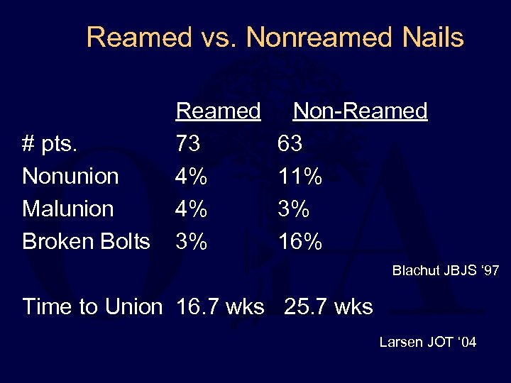 Reamed vs. Nonreamed Nails # pts. Nonunion Malunion Broken Bolts Reamed 73 4% 4%