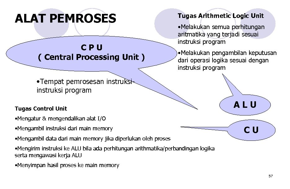 ALAT PEMROSES CPU ( Central Processing Unit ) Tugas Arithmetic Logic Unit • Melakukan