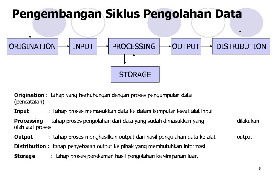 Pengembangan Siklus Pengolahan Data ORIGINATION INPUT PROCESSING OUTPUT DISTRIBUTION STORAGE Origination : tahap yang