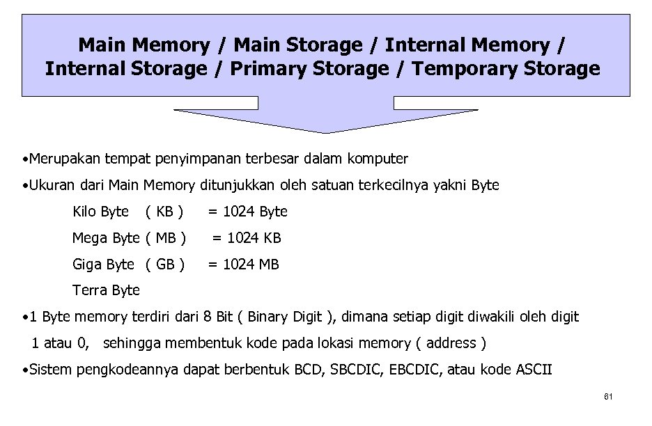 Main Memory / Main Storage / Internal Memory / Internal Storage / Primary Storage