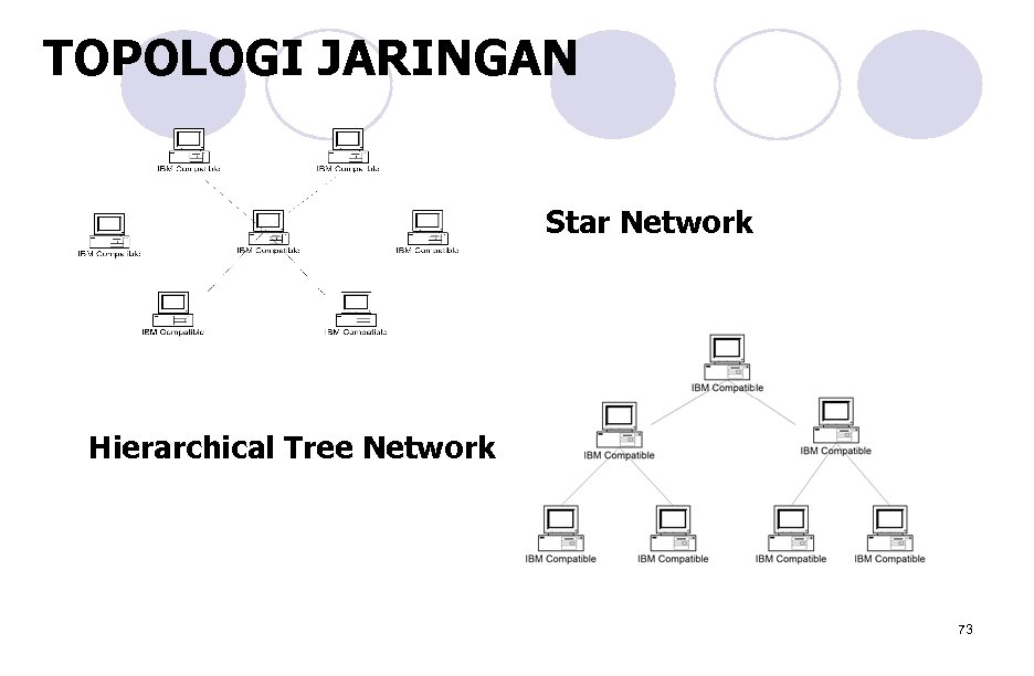 TOPOLOGI JARINGAN Star Network Hierarchical Tree Network 73
