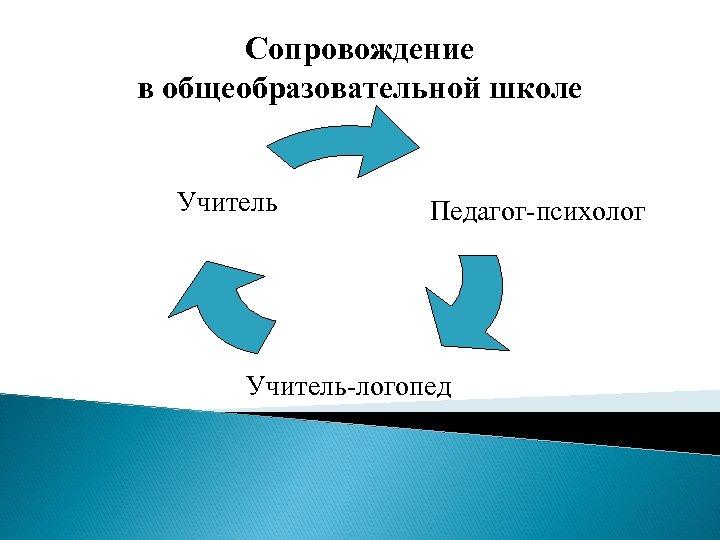 Сопровождение в общеобразовательной школе Учитель Педагог-психолог Учитель-логопед