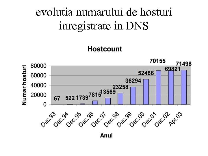 evolutia numarului de hosturi inregistrate in DNS