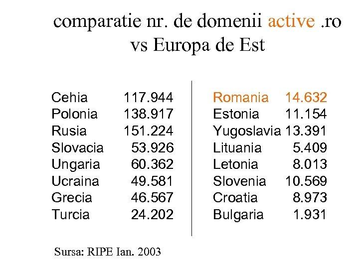 comparatie nr. de domenii active. ro vs Europa de Est Cehia Polonia Rusia Slovacia