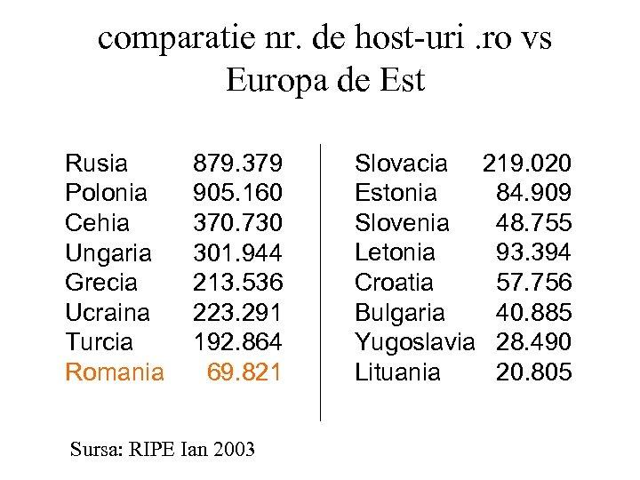 comparatie nr. de host-uri. ro vs Europa de Est Rusia Polonia Cehia Ungaria Grecia