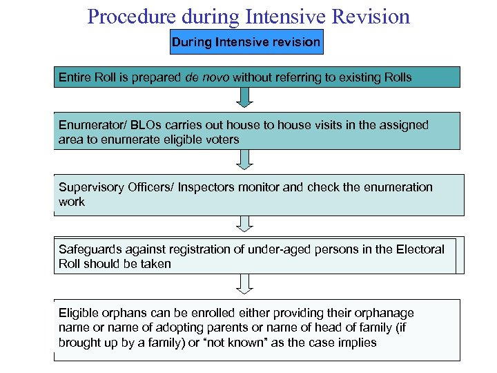 Procedure during Intensive Revision During Intensive revision Entire Roll is prepared de novo without