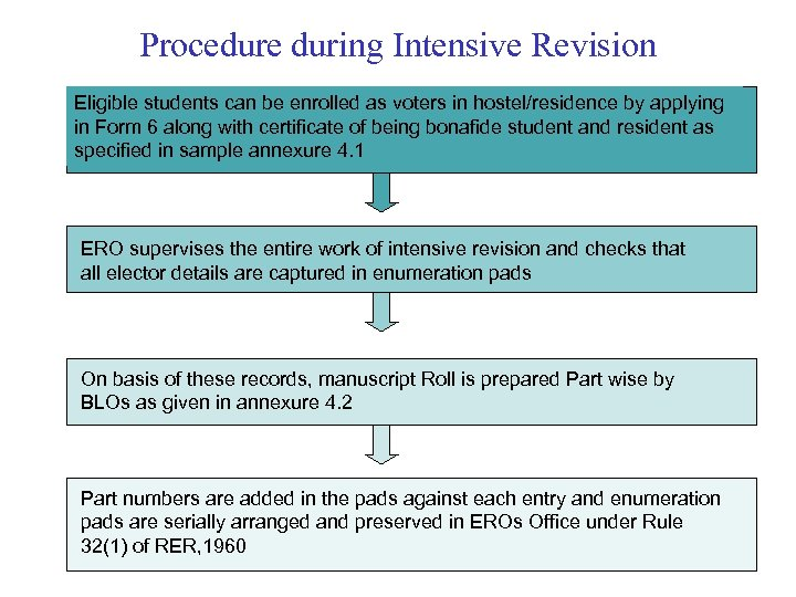 Procedure during Intensive Revision Eligible students can be enrolled as voters in hostel/residence by