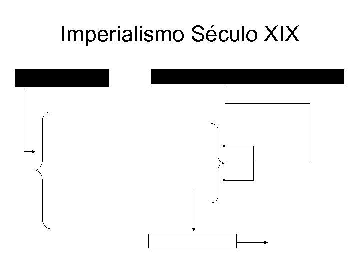 Imperialismo Século XIX