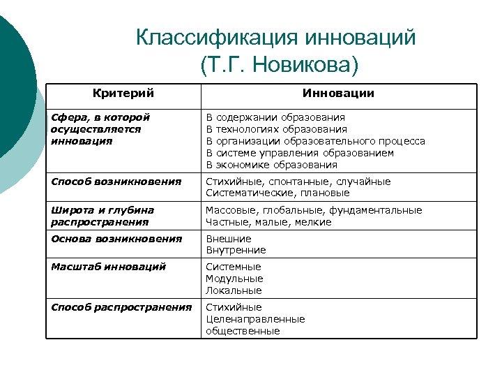 Классификация инноваций (Т. Г. Новикова) Критерий Инновации Сфера, в которой осуществляется инновация В содержании