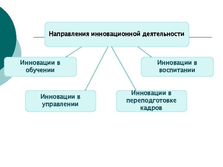 Направления инновационной деятельности Инновации в обучении Инновации в управлении Инновации в воспитании Инновации в