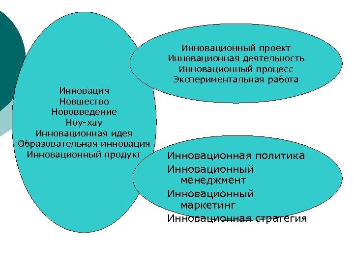 Инновационный проект Инновационная деятельность Инновационный процесс Экспериментальная работа Инновация Новшество Нововведение Ноу-хау Инновационная идея