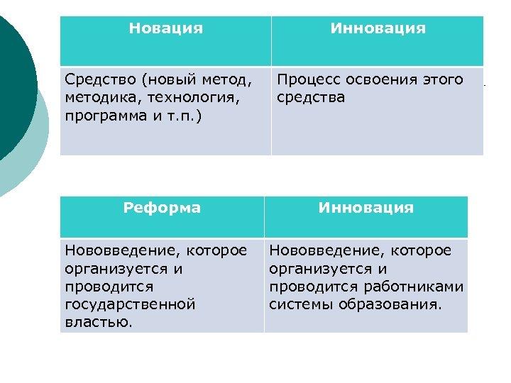 Новация Средство (новый метод, методика, технология, программа и т. п. ) Инновация Процесс освоения