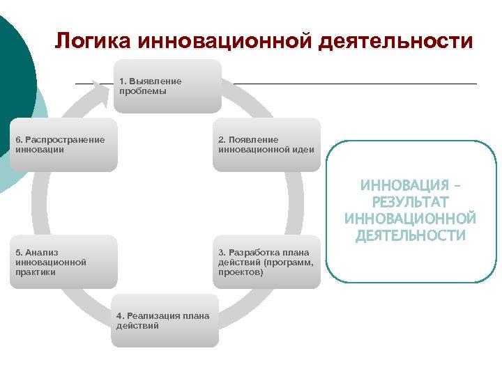 Логика инновационной деятельности 1. Выявление проблемы 6. Распространение инновации 2. Появление инновационной идеи ИННОВАЦИЯ
