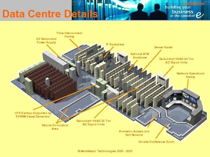 Media. Razor Data Centre Details DC Redundant Power Supply Fibre Interconnect Facility IP Backplane