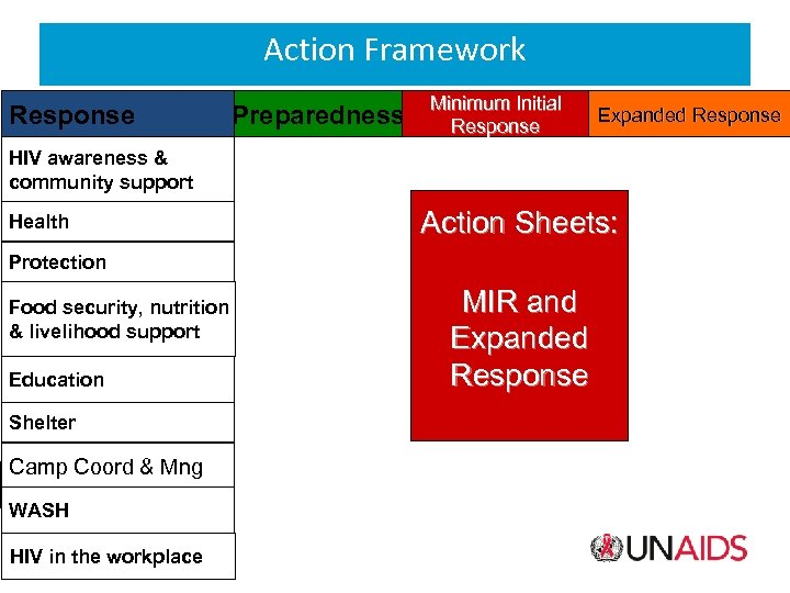 Action Framework Response Preparedness Minimum Initial Response Expanded Response HIV awareness & community support