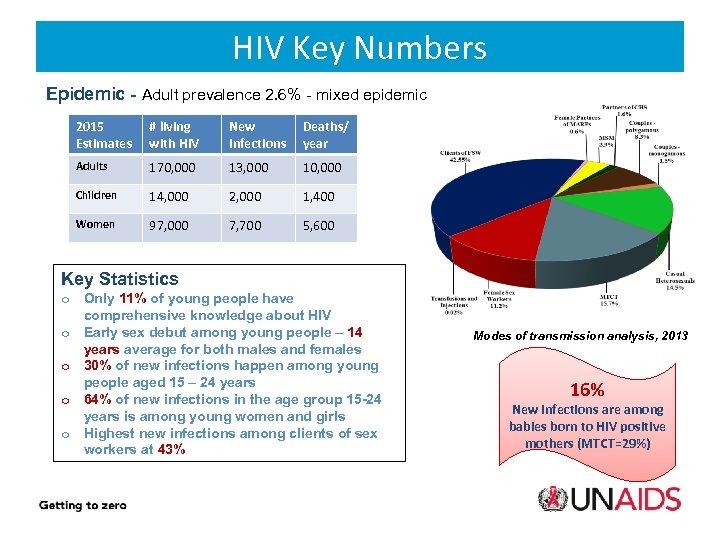 HIV Key Numbers Epidemic - Adult prevalence 2. 6% - mixed epidemic 2015 Estimates