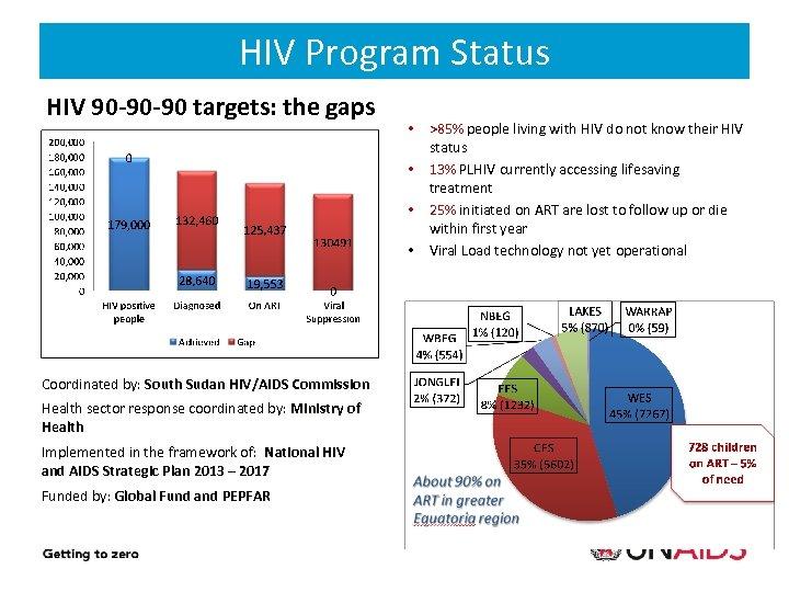 HIV Program Status HIV 90 -90 -90 targets: the gaps • • 18% 13.