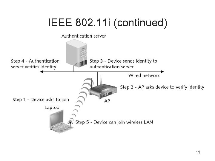 IEEE 802. 11 i (continued) 11