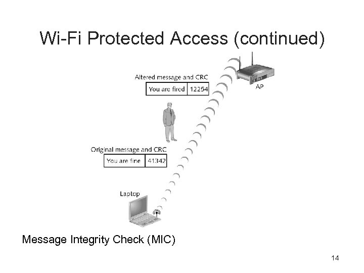 Wi-Fi Protected Access (continued) Message Integrity Check (MIC) 14