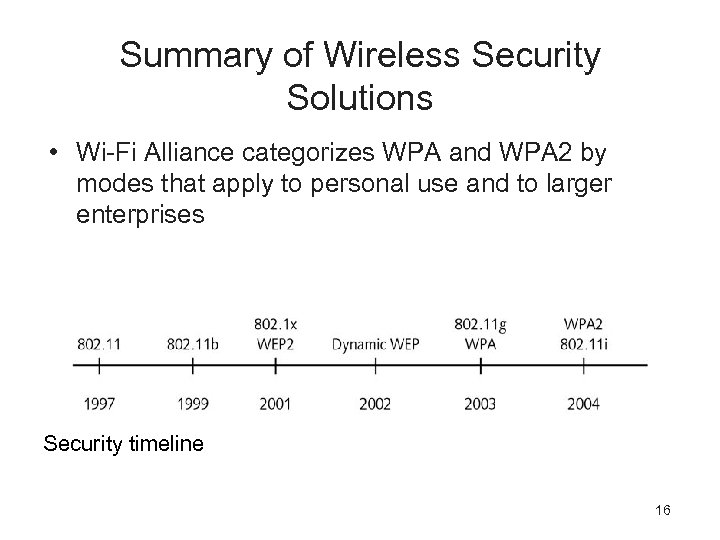 Summary of Wireless Security Solutions • Wi-Fi Alliance categorizes WPA and WPA 2 by