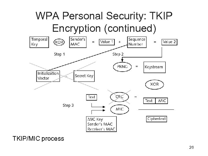 WPA Personal Security: TKIP Encryption (continued) TKIP/MIC process 26