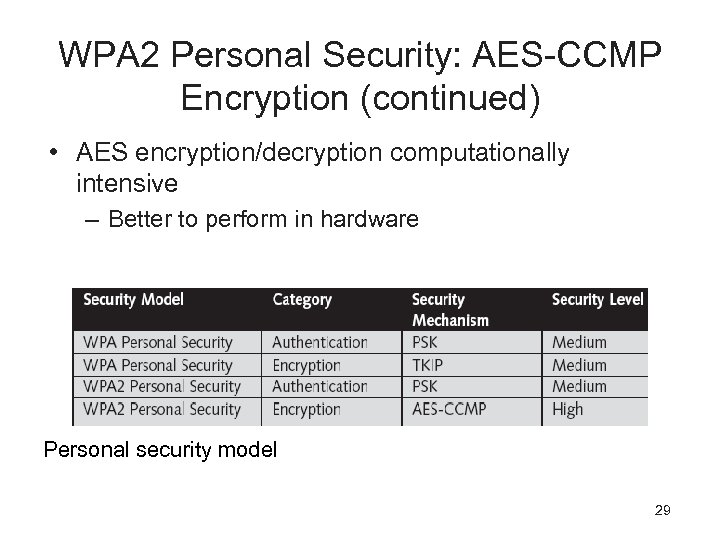 WPA 2 Personal Security: AES-CCMP Encryption (continued) • AES encryption/decryption computationally intensive – Better