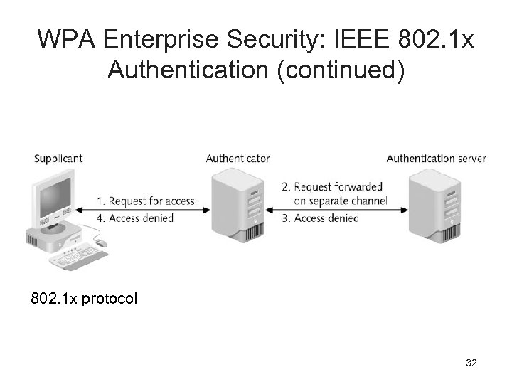 WPA Enterprise Security: IEEE 802. 1 x Authentication (continued) 802. 1 x protocol 32
