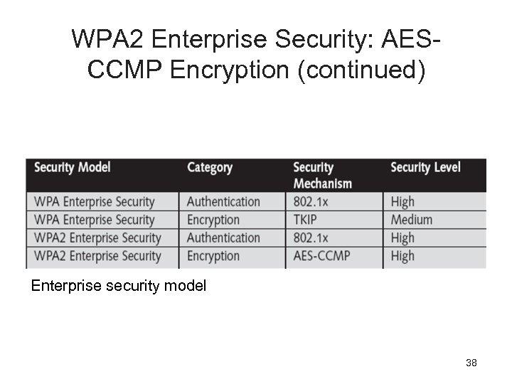 WPA 2 Enterprise Security: AESCCMP Encryption (continued) Enterprise security model 38