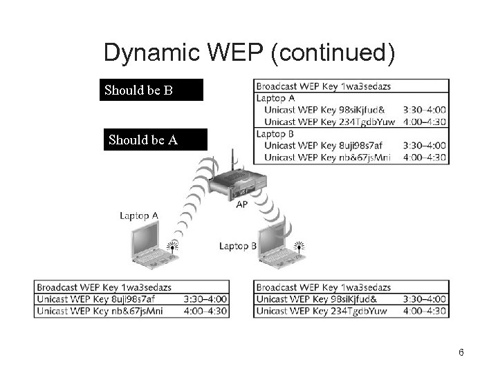 Dynamic WEP (continued) B Should be A 6