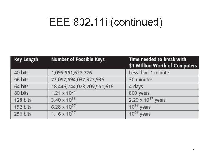 IEEE 802. 11 i (continued) 9