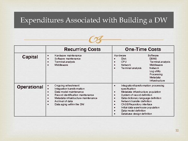 Expenditures Associated with Building a DW Recurring Costs One-Time Costs Capital Hardware maintenance Software